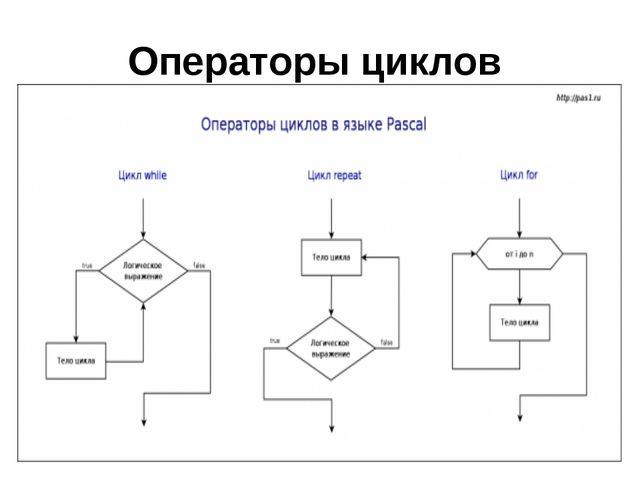 Операторы циклов
