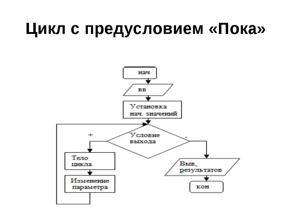 Цикл с предусловием «Пока»