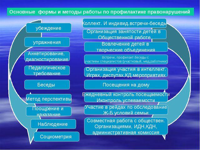 Основные формы и методы работы по профилактике правонарушений убеждение упраж...