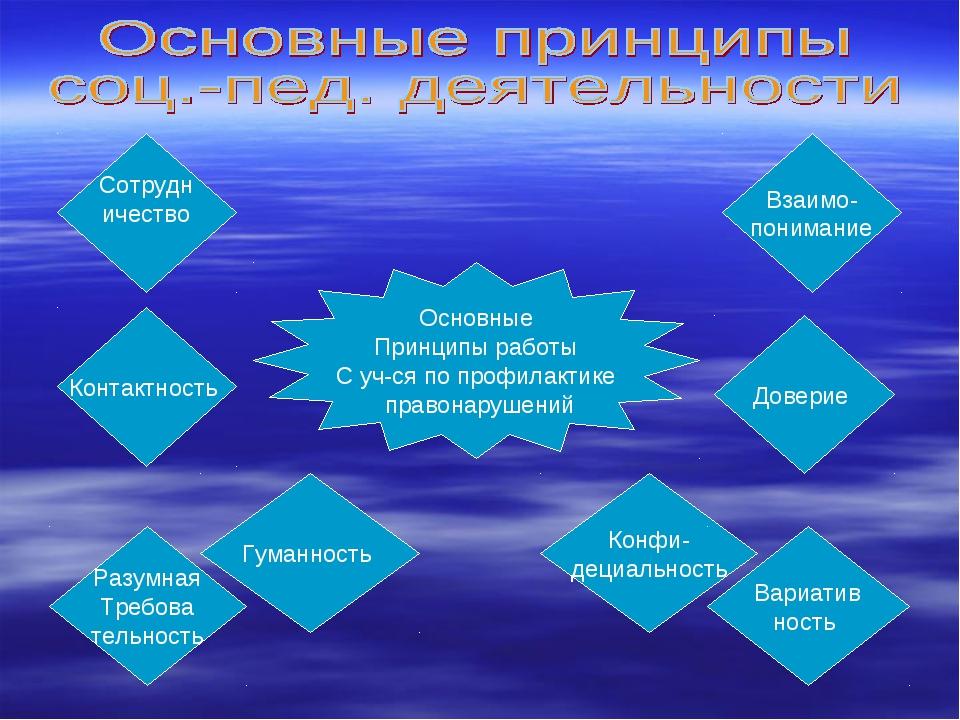 Основные Принципы работы С уч-ся по профилактике правонарушений Сотрудн ичест...