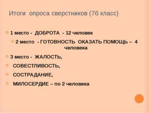 Итоги опроса сверстников (7б класс) 1 место - ДОБРОТА - 12 человек 2 место -