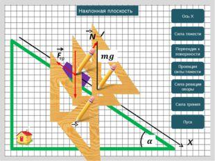 X Ось Х Сила тяжести Перпендик к поверхности Проекция силы тяжести Сила реак