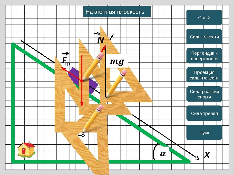 X Ось Х Сила тяжести Перпендик к поверхности Проекция силы тяжести Сила реак...