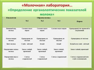 Показатели Образец молока Норма №1№2№3 Внешний вид молокаСоответству
