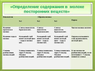 «Определение содержания в молоке посторонних веществ» ПоказателиОбразец моло