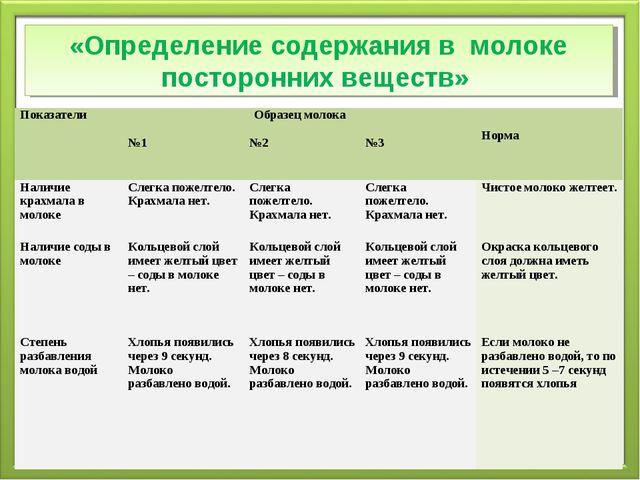 «Определение содержания в молоке посторонних веществ» ПоказателиОбразец моло...