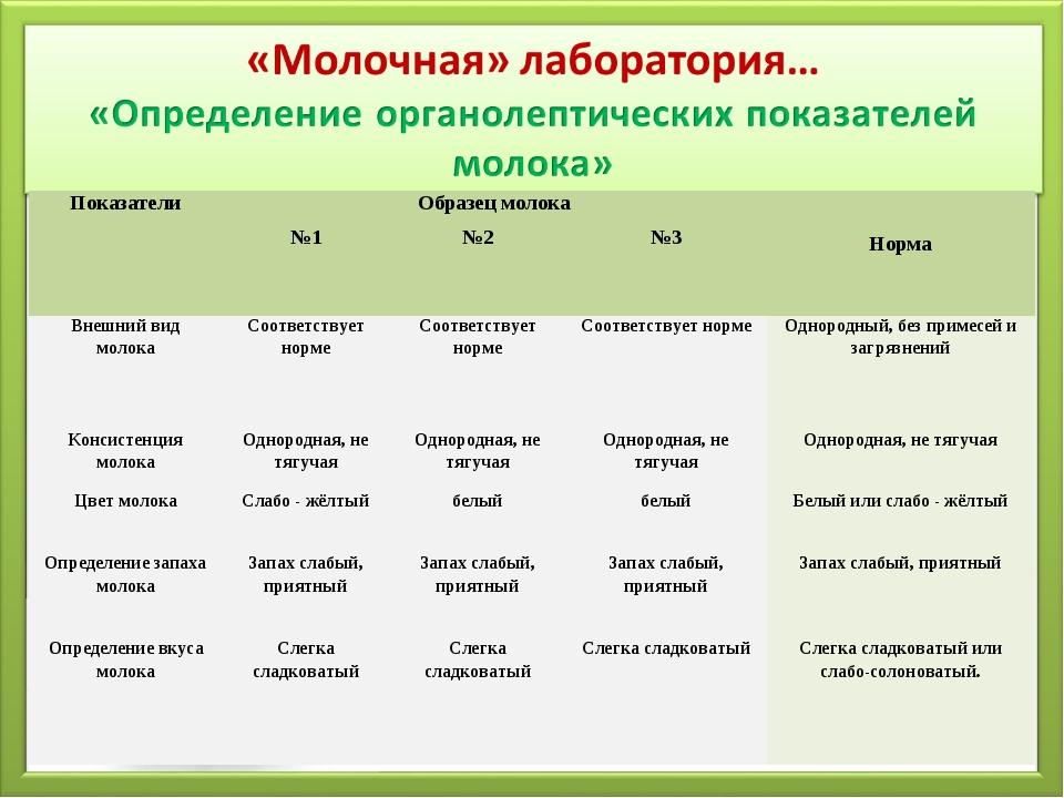Показатели Образец молока Норма №1№2№3 Внешний вид молокаСоответству...