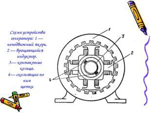Схема устройства генератора: 1 — неподвижный якорь, 2 — вращающийся индуктор