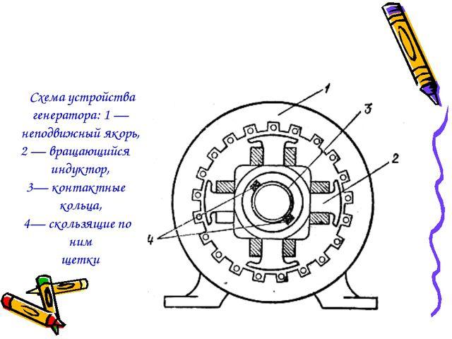 Схема устройства генератора: 1 — неподвижный якорь, 2 — вращающийся индуктор...