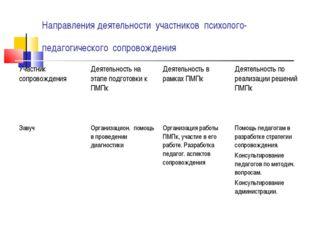 Направления деятельности участников психолого-педагогического сопровождения У