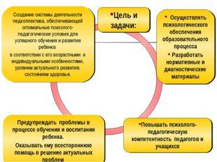 Создание системы деятельности педколлектива, обеспечивающей оптимальные психо