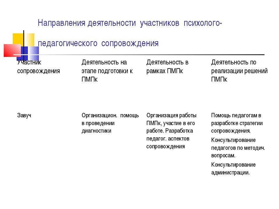 Направления деятельности участников психолого-педагогического сопровождения У...