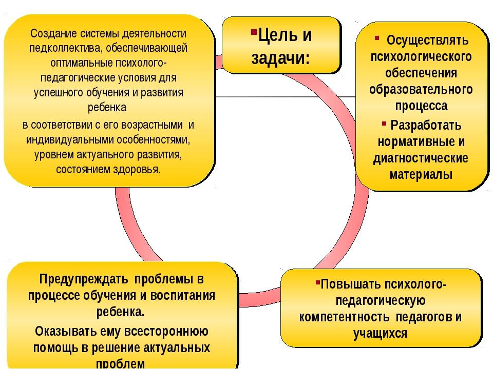 Создание системы деятельности педколлектива, обеспечивающей оптимальные психо...