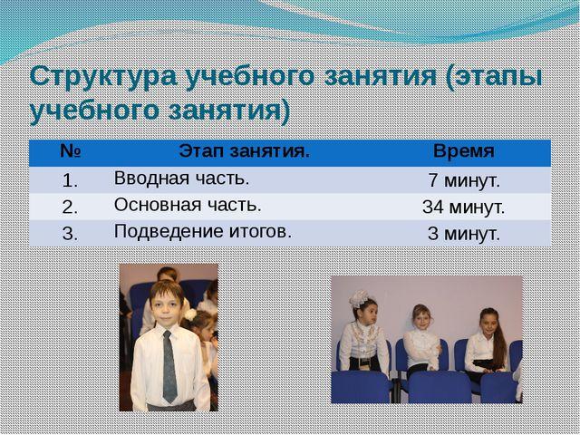 Структура учебного занятия (этапы учебного занятия) № Этап занятия. Время 1....