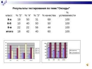 """Результаты тестирования по теме:""""Оксиды"""" класс% """"5""""% """"4""""% """"3""""% качества"""