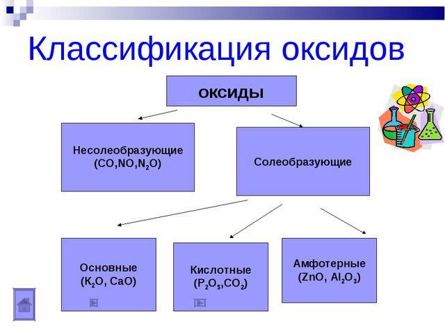 Классификация оксидов