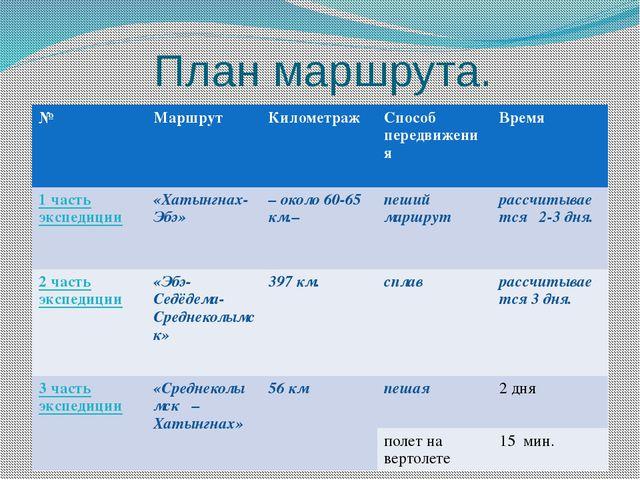 План маршрута. № Маршрут Километраж Способ передвижения Время 1 часть экспеди...