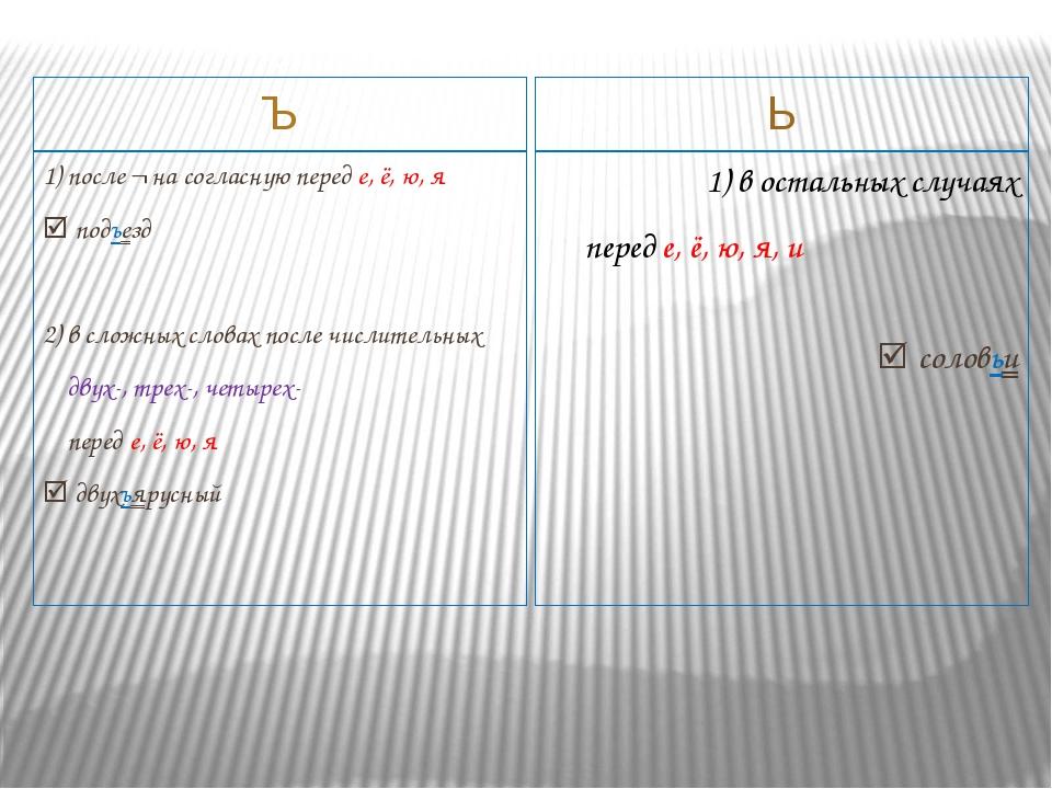Ъ Ь 1) после ¬ на согласную перед е, ё, ю, я  подъезд 2) в сложных словах п...