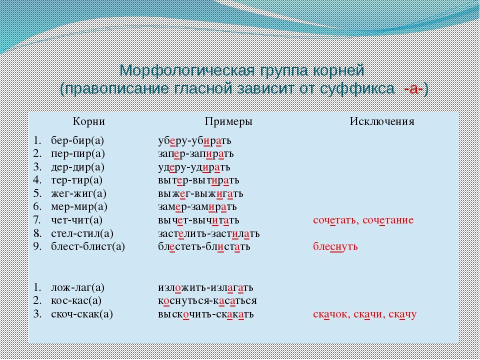 Морфологическая группа корней (правописание гласной зависит от суффикса -а-)...