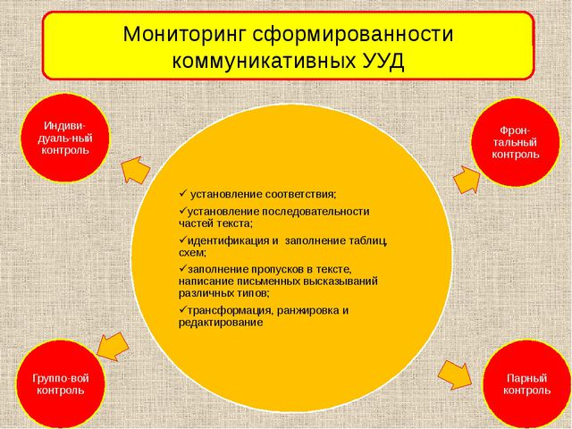 Мониторинг сформированности коммуникативных УУД
