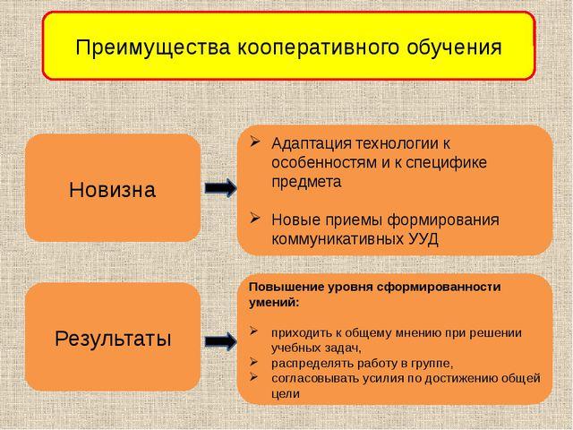 Преимущества кооперативного обучения Новизна Адаптация технологии к особеннос...