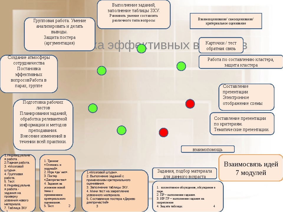 Постановка эффективных вопросов Взаимосвязь идей 7 модулей Подготовка рабочих...
