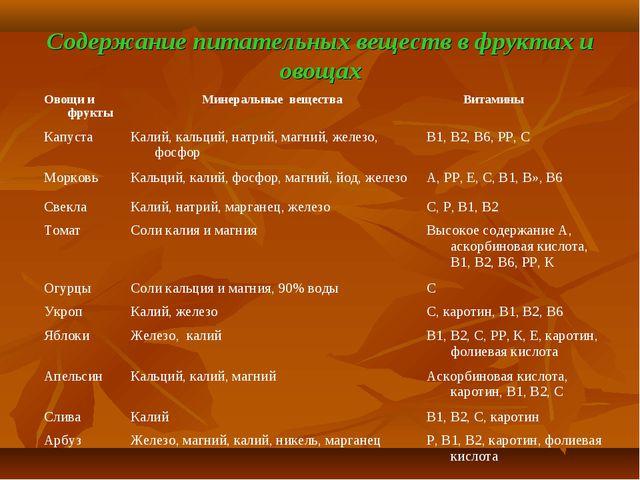Содержание питательных веществ в фруктах и овощах Овощи и фруктыМинеральные...