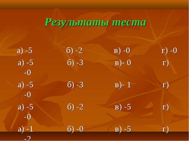 Результаты теста а) -5 б) -2 в) -0 г) -0 а) -5 б) -3 в)- 0 г) -0 а) -5 б) -3...