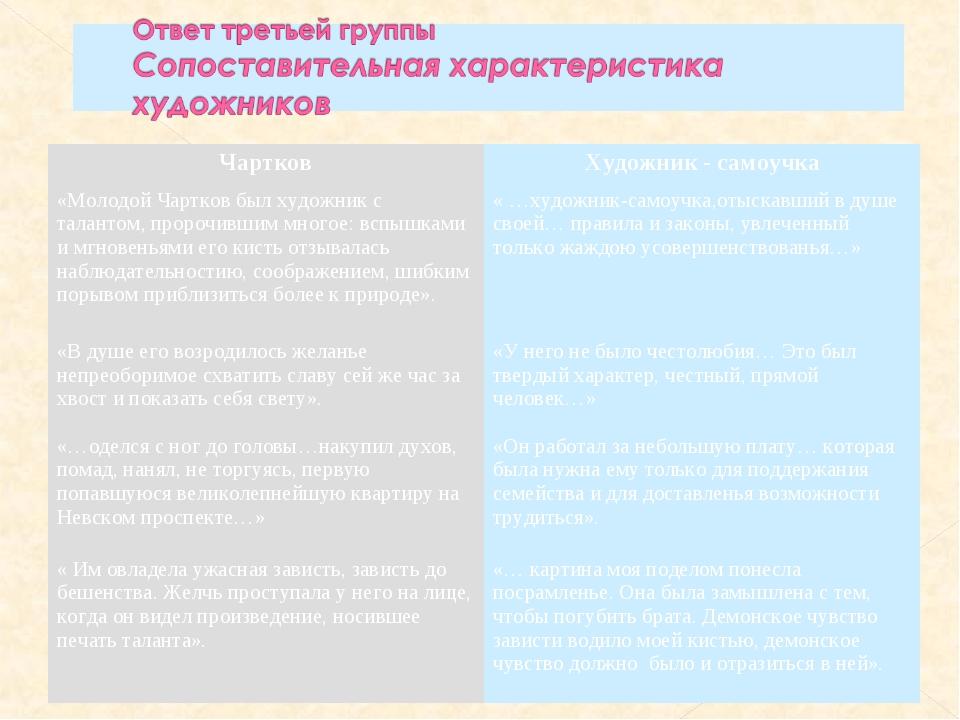 ЧартковХудожник - самоучка «Молодой Чартков был художник с талантом, пророчи...