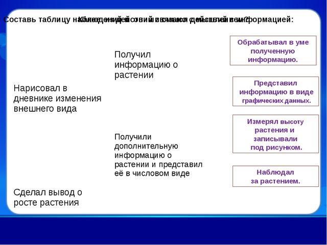 Составь таблицу наблюдений и опиши смысл действий с информацией: Наблюдал за...