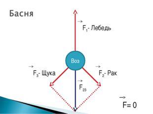 Воз F1- Лебедь F2- Рак F3- Щука F23 F= 0