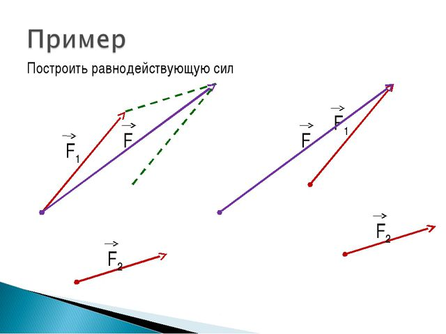 Построить равнодействующую сил F1 F2 F F2 F1 F2 F2 F