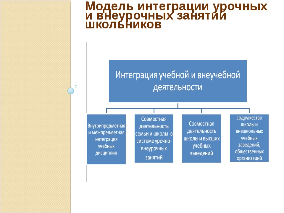 Модель интеграции урочных и внеурочных занятий школьников
