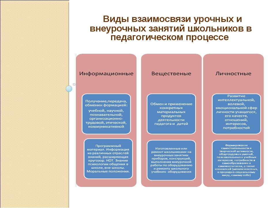 Виды взаимосвязи урочных и внеурочных занятий школьников в педагогическом пр...