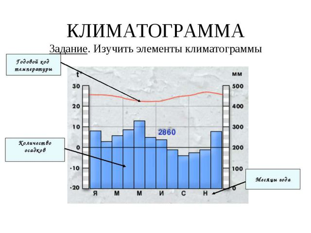 Описание климата по климатических диаграммам