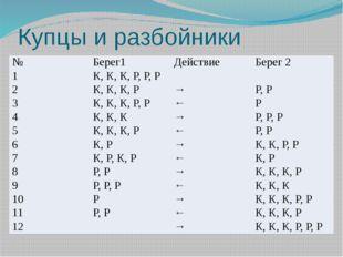 Купцы и разбойники № Берег1 Действие Берег 2 1 К, К, К, Р, Р, Р 2 К, К, К, Р