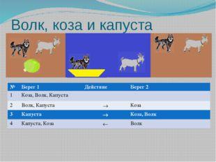 Волк, коза и капуста № Берег1 Действие Берег 2 1 Коза, Волк, Капуста 2 Волк,