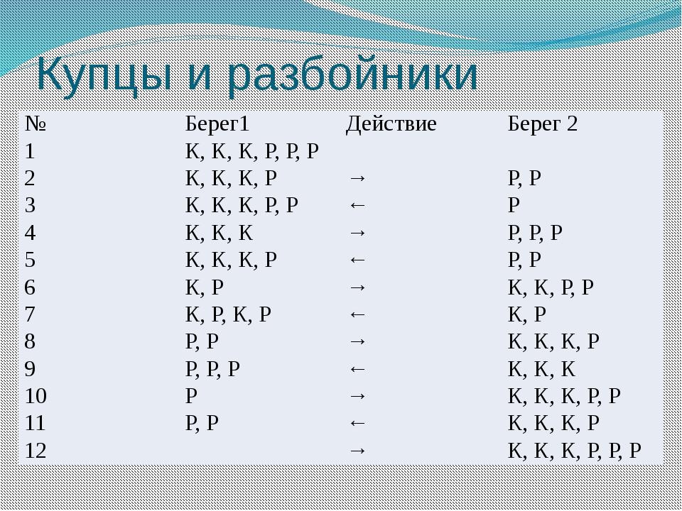 Купцы и разбойники № Берег1 Действие Берег 2 1 К, К, К, Р, Р, Р 2 К, К, К, Р...