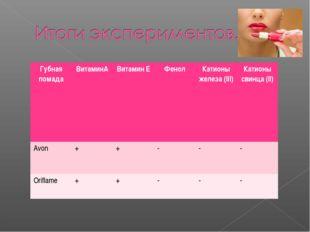 Губная помадаВитаминАВитамин ЕФенолКатионы железа (III)Катионы свинца (I