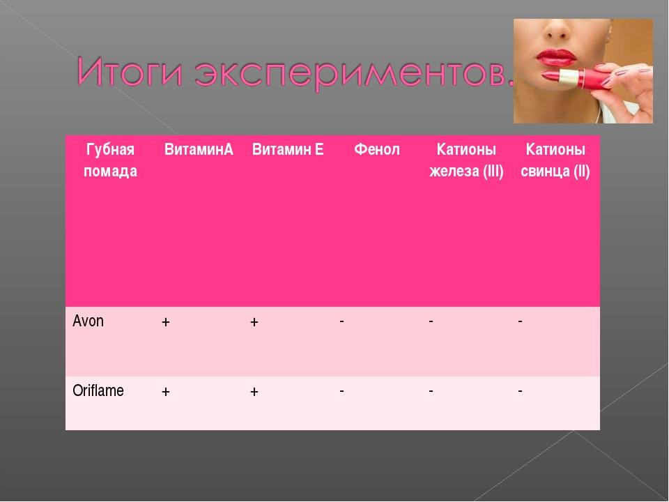 Губная помадаВитаминАВитамин ЕФенолКатионы железа (III)Катионы свинца (I...
