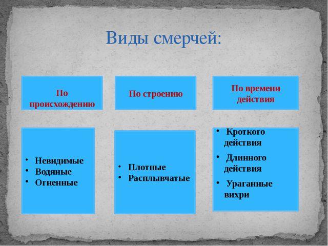 Виды смерчей: По происхождению По происхождению По строению По времени действ...