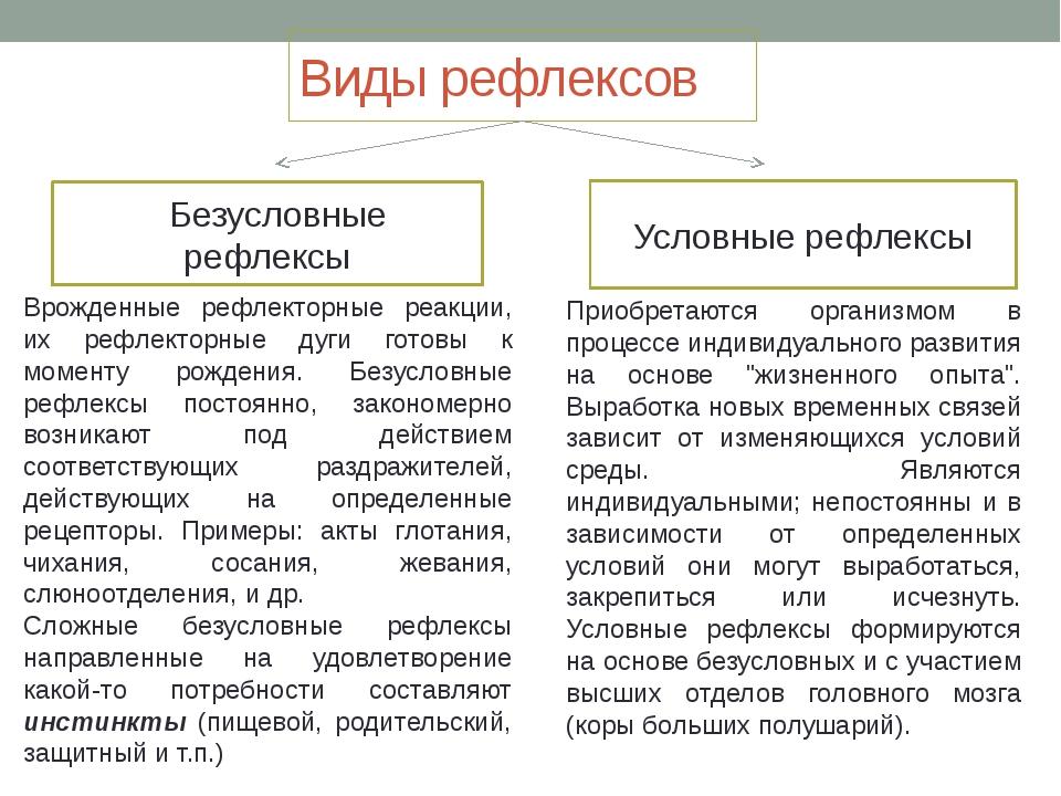 Виды рефлексов Безусловные рефлексы Условные рефлексы Врожденные рефлекторные...