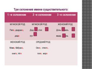 Три склонения имени существительного: 1 –е склонение 2 –е склонение 3 –е скло