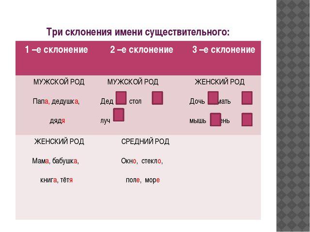 Три склонения имени существительного: 1 –е склонение 2 –е склонение 3 –е скло...
