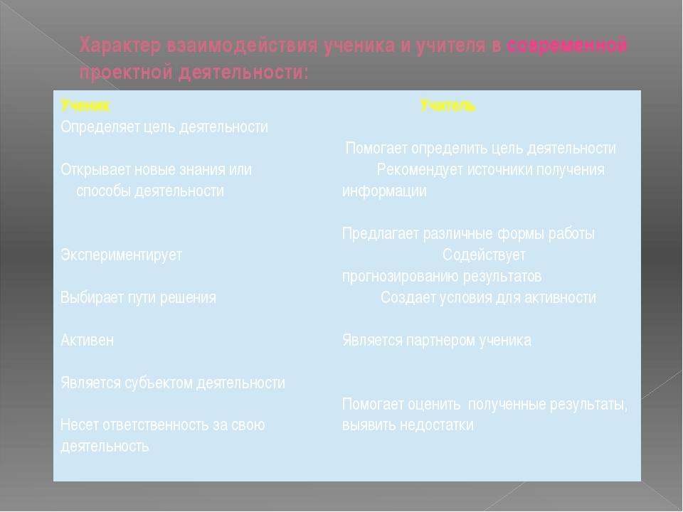 Характер взаимодействия ученика и учителя в современной проектной деятельност...