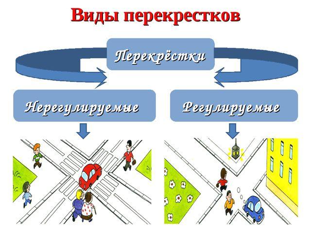 Перекрёстки Нерегулируемые Регулируемые Виды перекрестков