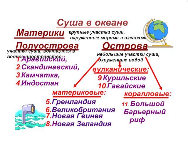 крупные участки суши, окруженные морями и океанами участки суши, вдающиеся в...
