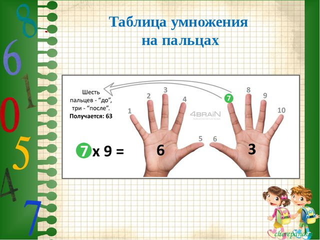 Таблица умножения на пальцах cherepanova cherepanova
