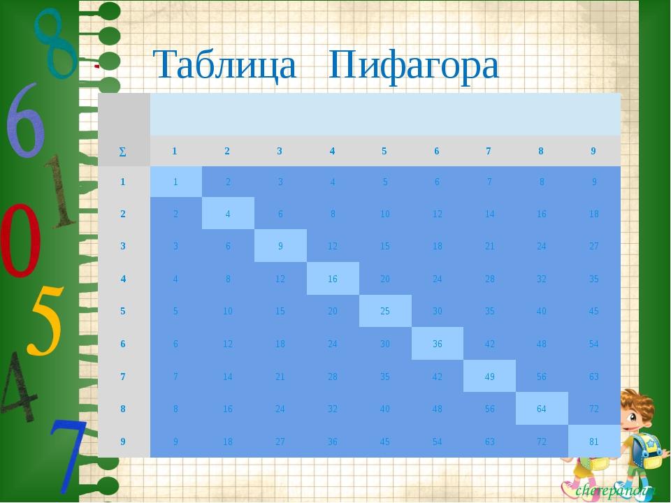 Таблица Пифагора ∑ 1 2 3 4 5 6 7 8 9 1 1 2 3 4 5 6 7 8 9 2 2 4 6 8 10 12 14 1...