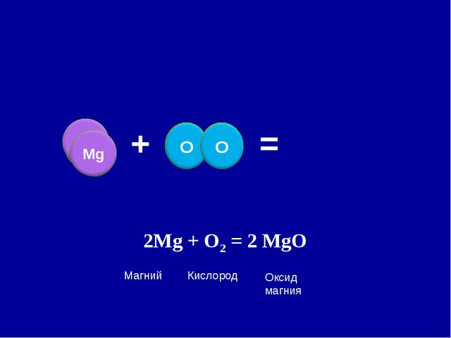 + = 2Mg + O2 = 2 MgO Кислород Магний Оксид магния